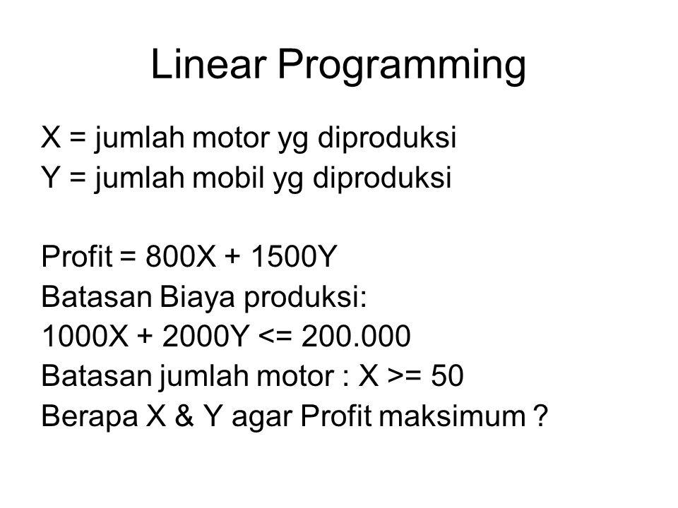 Linear Programming X = jumlah motor yg diproduksi