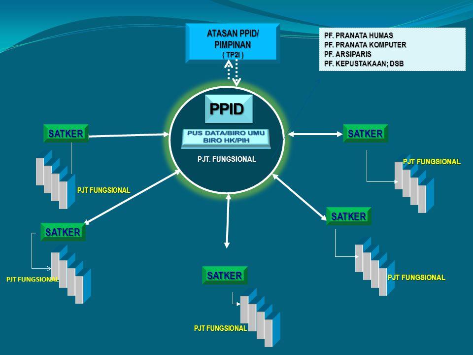 PPID SATKER SATKER SATKER SATKER SATKER ATASAN PPID/ PIMPINAN