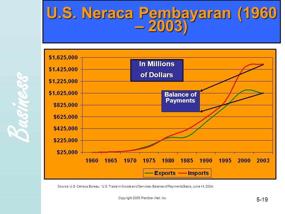 U.S. Neraca Pembayaran (1960 – 2003)