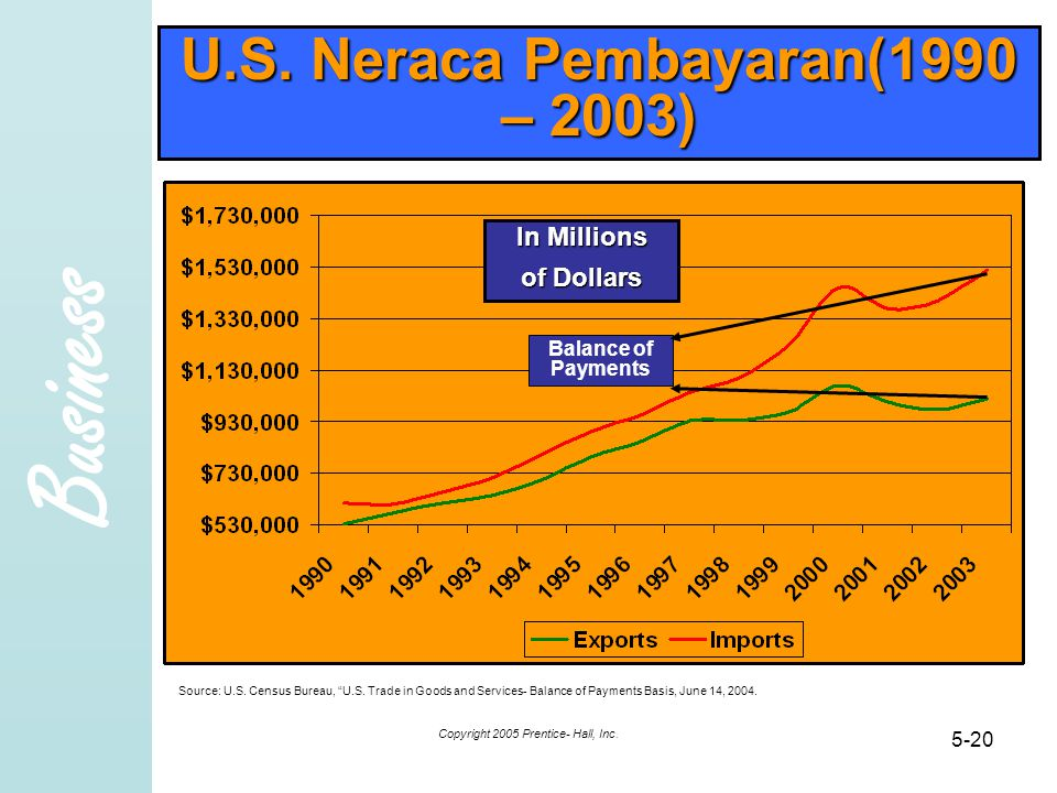 U.S. Neraca Pembayaran(1990 – 2003)