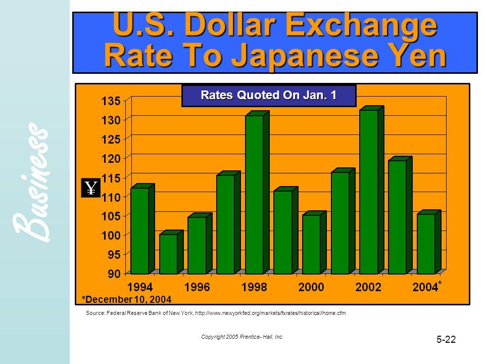 U.S. Dollar Exchange Rate To Japanese Yen