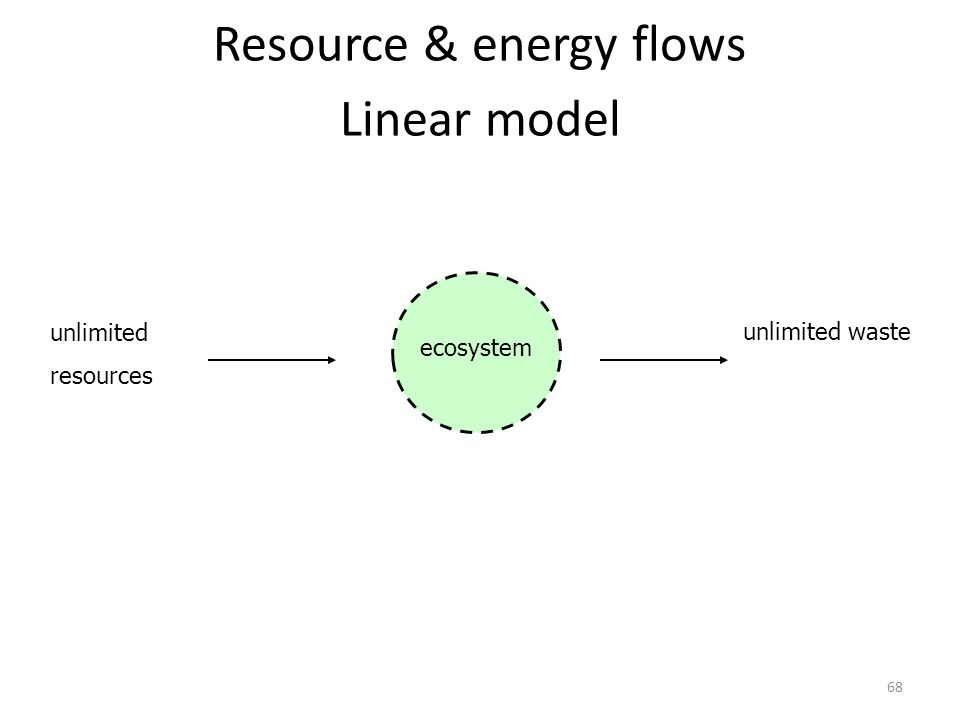 Resource & energy flows Linear model