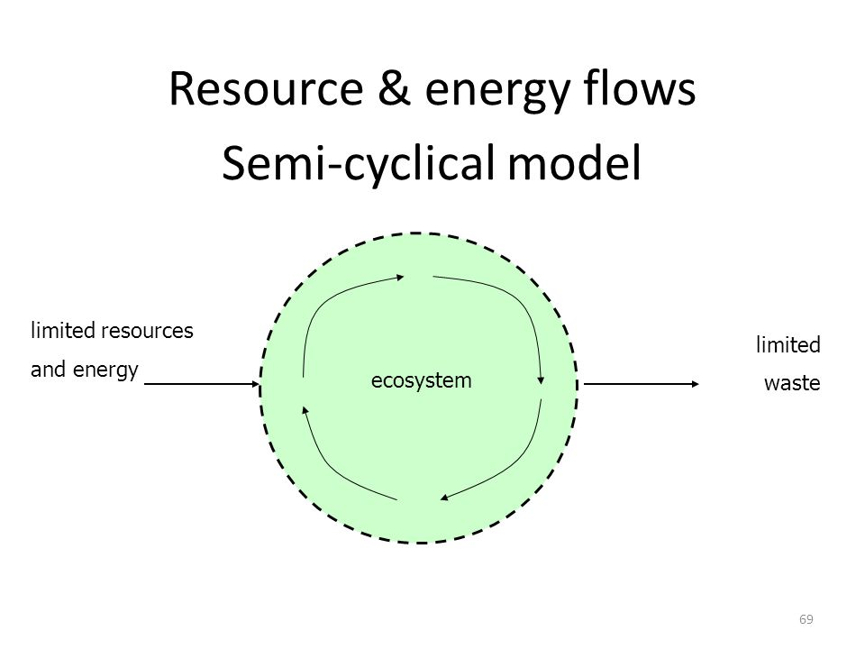Resource & energy flows Semi-cyclical model