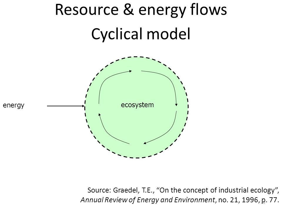 Resource & energy flows Cyclical model