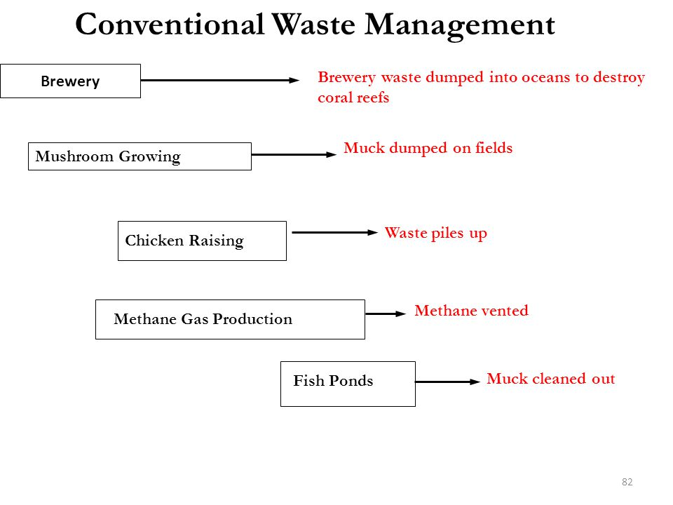 Conventional Waste Management