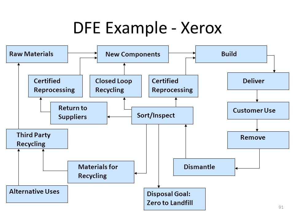 DFE Example - Xerox New Components Build Raw Materials