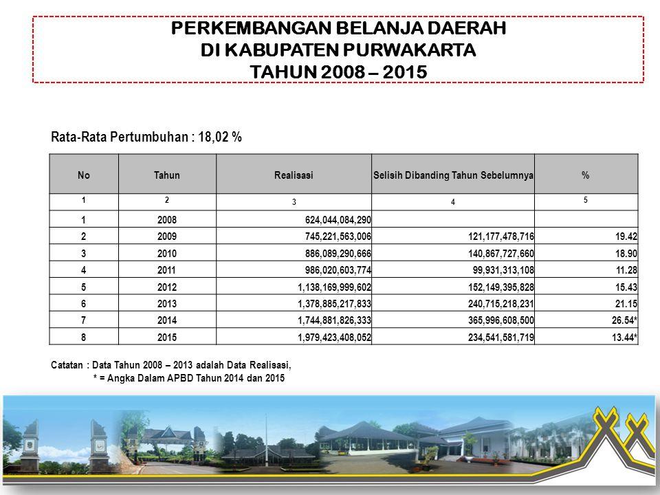 PERKEMBANGAN BELANJA DAERAH DI KABUPATEN PURWAKARTA TAHUN 2008 – 2015