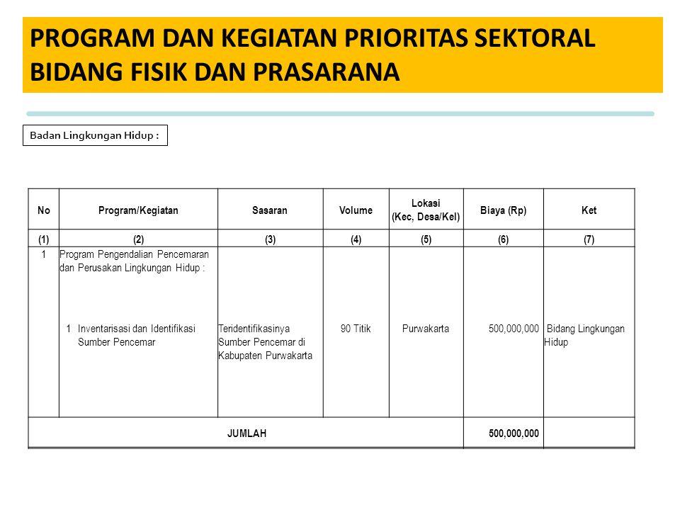 PROGRAM DAN KEGIATAN PRIORITAS SEKTORAL BIDANG FISIK DAN PRASARANA