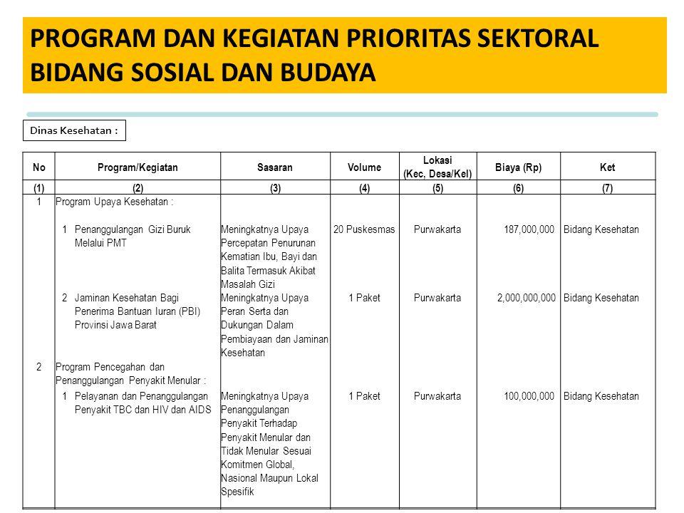 PROGRAM DAN KEGIATAN PRIORITAS SEKTORAL BIDANG SOSIAL DAN BUDAYA