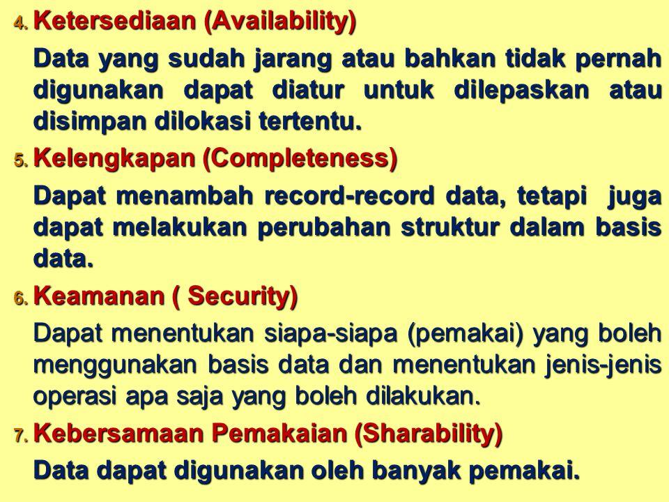 Ketersediaan (Availability)