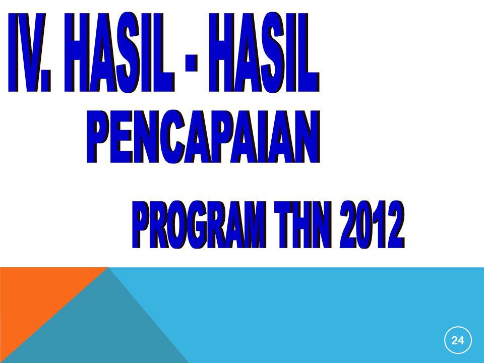 IV. HASIL - HASIL PENCAPAIAN PROGRAM THN 2012
