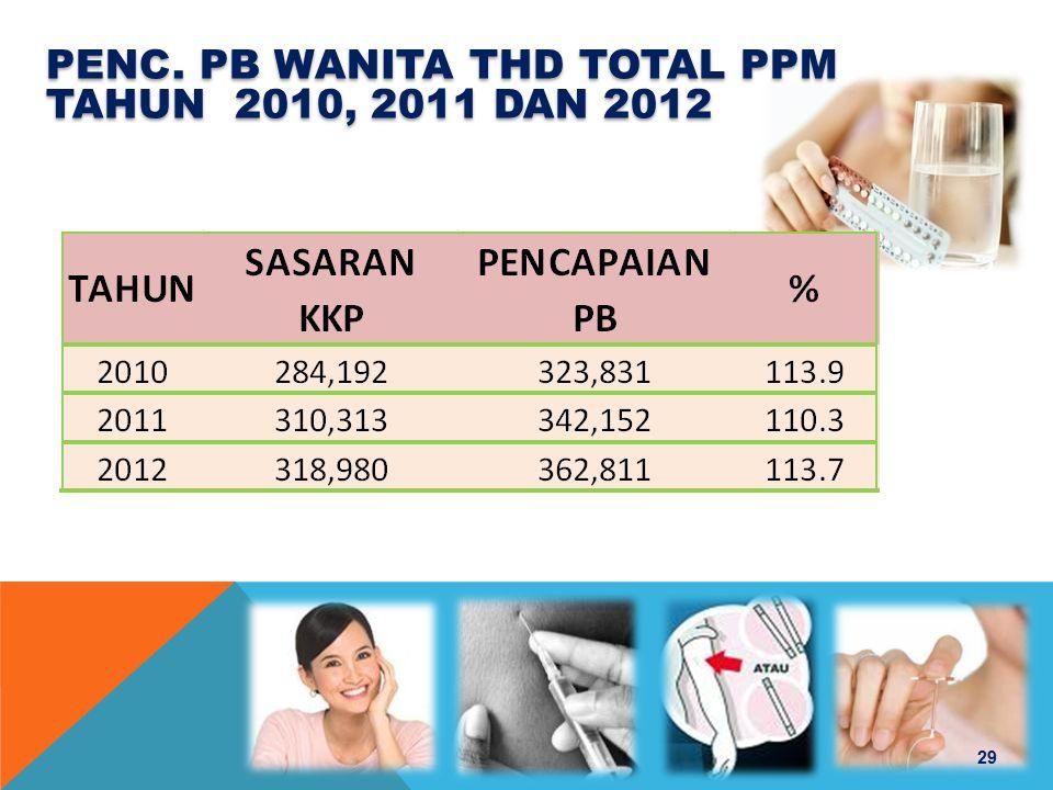 PENC. PB WANITA THD TOTAL PPM TAHUN 2010, 2011 dan 2012