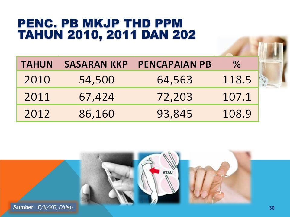 PENC. PB MKJP THD PPM TAHUN 2010, 2011 dan 202