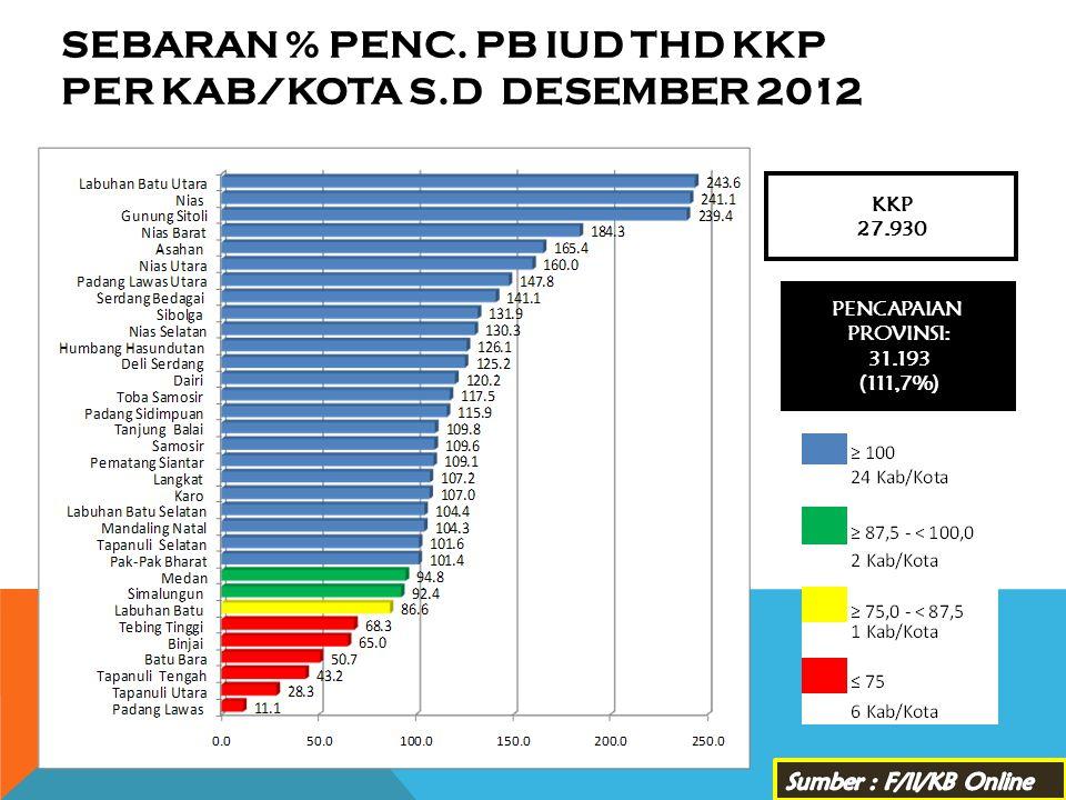 SEBARAN % PENC. PB IUD THD KKP PER KAB/KOTA s.d DESEMBER 2012