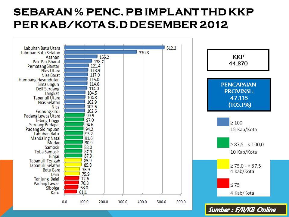 SEBARAN % PENC. PB IMPLANT THD KKP PER KAB/KOTA s.d DESEMBER 2012
