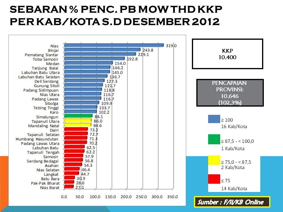 SEBARAN % PENC. PB MOW THD KKP PER KAB/KOTA s.d DESEMBER 2012