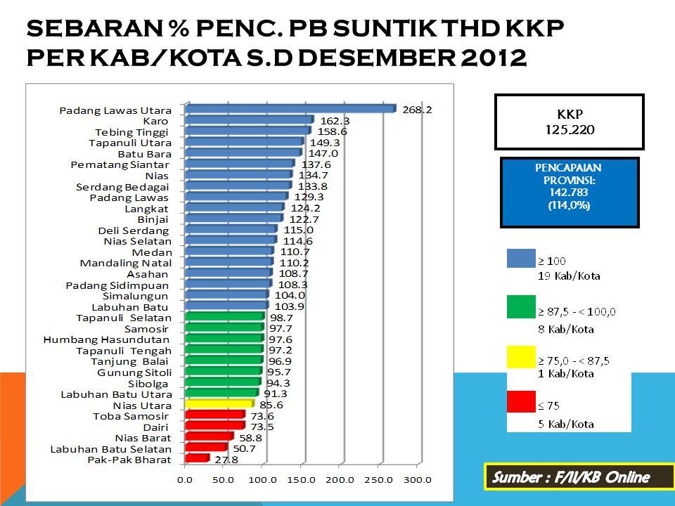 SEBARAN % PENC. PB SUNTIK THD KKP PER KAB/KOTA s.d DESEMBER 2012