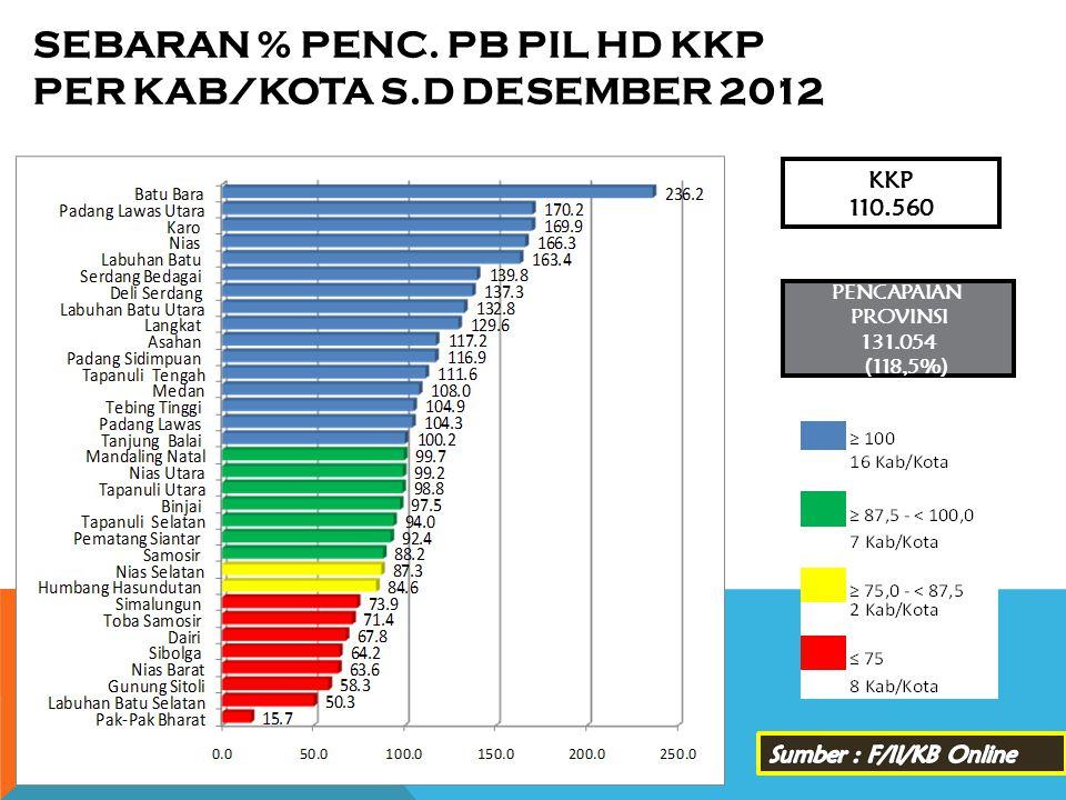 SEBARAN % PENC. PB PIL HD KKP PER KAB/KOTA s.d DESEMBER 2012