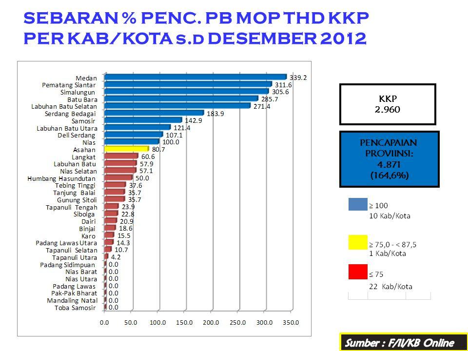 SEBARAN % PENC. PB MOP THD KKP PER KAB/KOTA s.d DESEMBER 2012