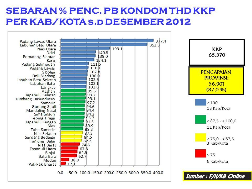 SEBARAN % PENC. PB KONDOM THD KKP PER KAB/KOTA s.d DESEMBER 2012