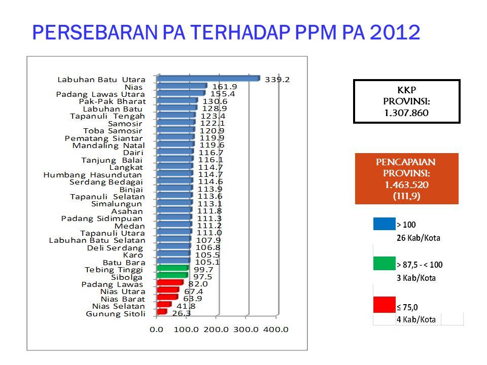 PERSEBARAN PA TERHADAP PPM PA 2012