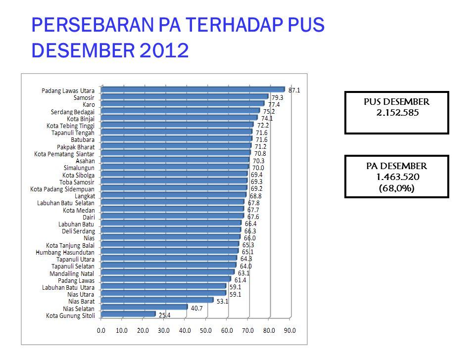 PERSEBARAN PA TERHADAP PUS DESEMBER 2012