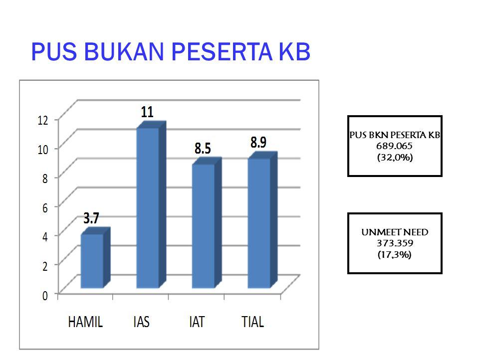 PUS BUKAN PESERTA KB PUS BKN PESERTA KB 689.065 (32,0%) UNMEET NEED