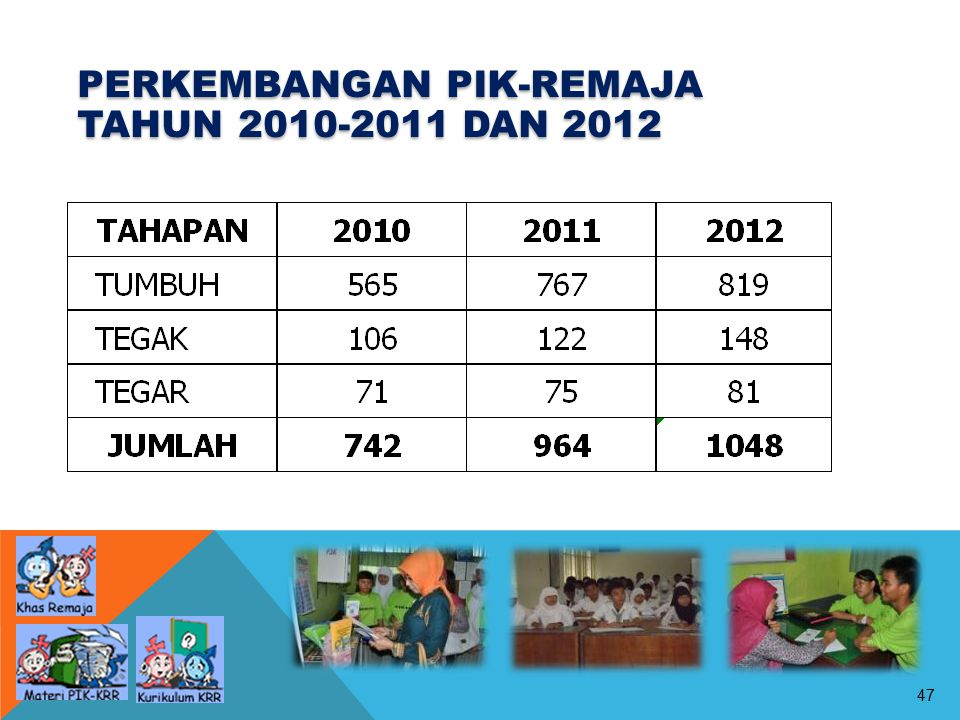 PERKEMBANGAN PIK-REMAJA TAHUN 2010-2011 DAN 2012