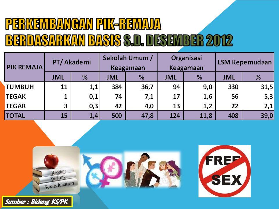 PERKEMBANGAN PIK-REMAJA BERDASARKAN BASIS s.d. DESEMBER 2012