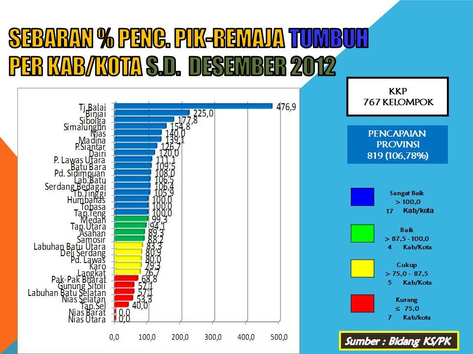 SEBARAN % PENC. PIK-REMAJA TUMBUH PER KAB/KOTA s.d. DESEMBER 2012