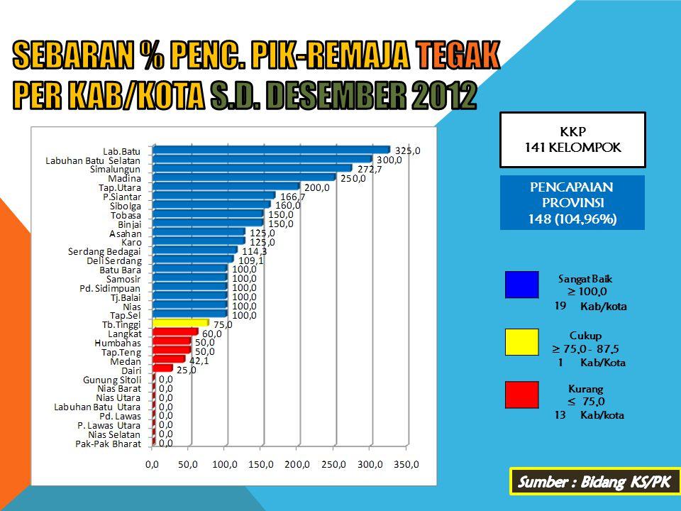 SEBARAN % PENC. PIK-REMAJA TEGAK PER KAB/KOTA s.d. DESEMBER 2012