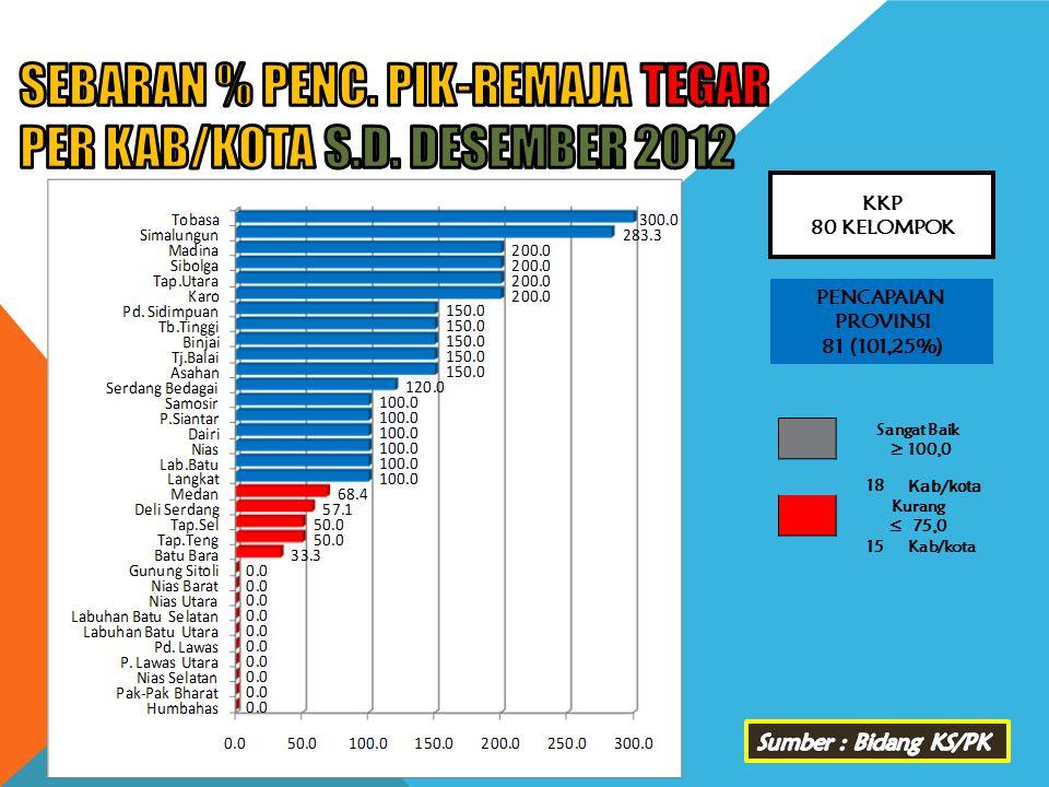 SEBARAN % PENC. PIK-REMAJA TEGAR PER KAB/KOTA s.d. DESEMBER 2012