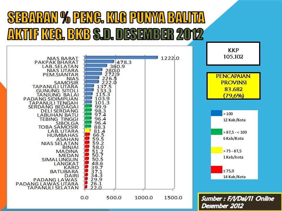 SEBARAN % PENC. KLG PUNYA BALITA AKTIF KEG. BKB s.d. DESEMBER 2012