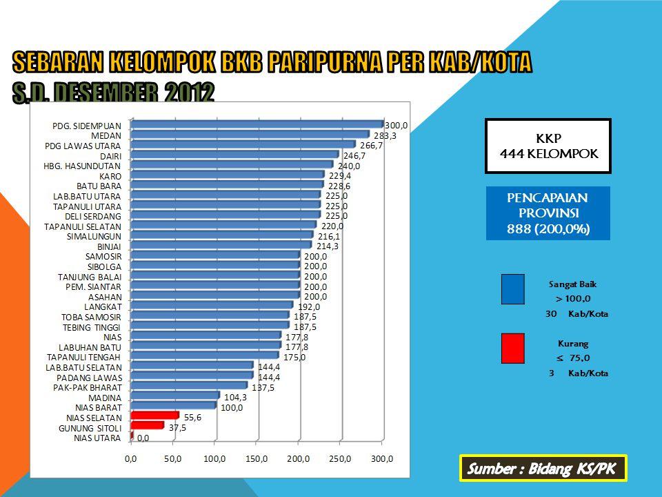 SEBARAN KELOMPOK BKB PARIPURNA PER KAB/KOTA s.d. DESEMBER 2012