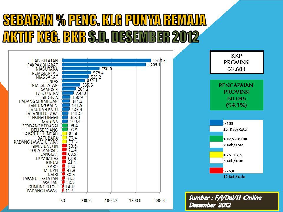 SEBARAN % PENC. KLG PUNYA REMAJA AKTIF KEG. BKR s.d. DESEMBER 2012