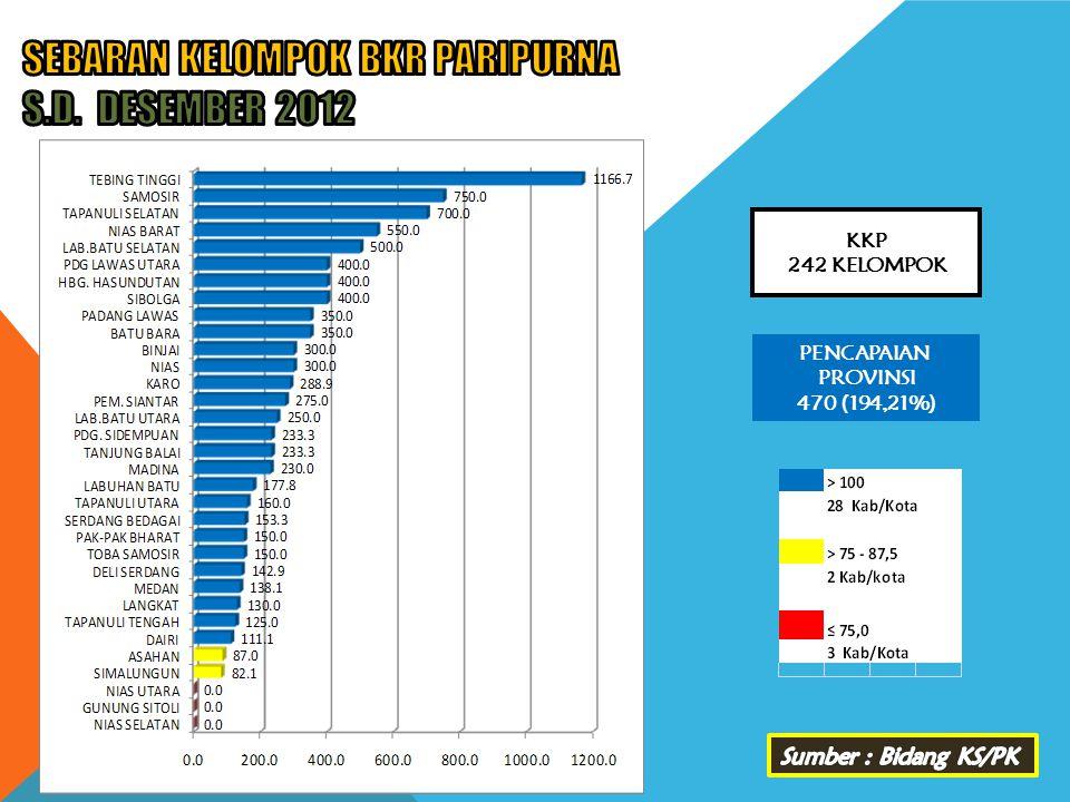 SEBARAN KELOMPOK BKR PARIPURNA s.d. DESEMBER 2012