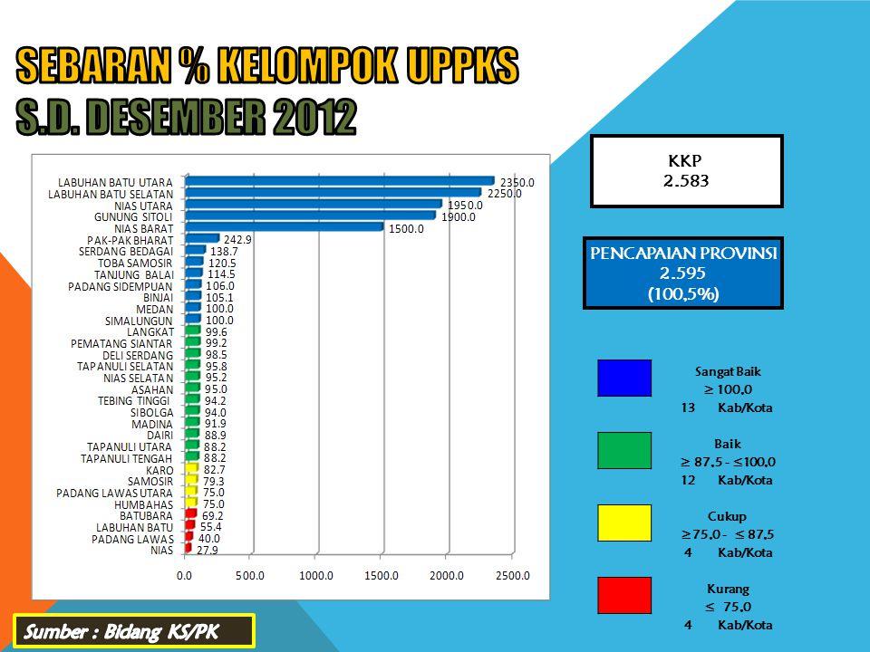 SEBARAN % KELOMPOK UPPKS s.d. DESEMBER 2012