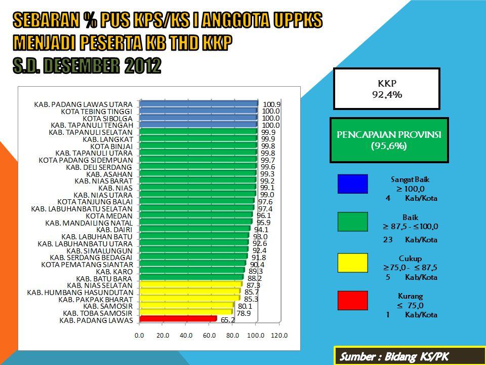 SEBARAN % PUS KPS/KS I ANGGOTA UPPKS MENJADI PESERTA KB THD KKP s. d