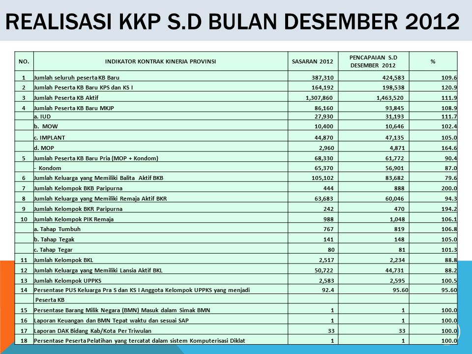 REALISASI KKP S.D BULAN DESEMBER 2012