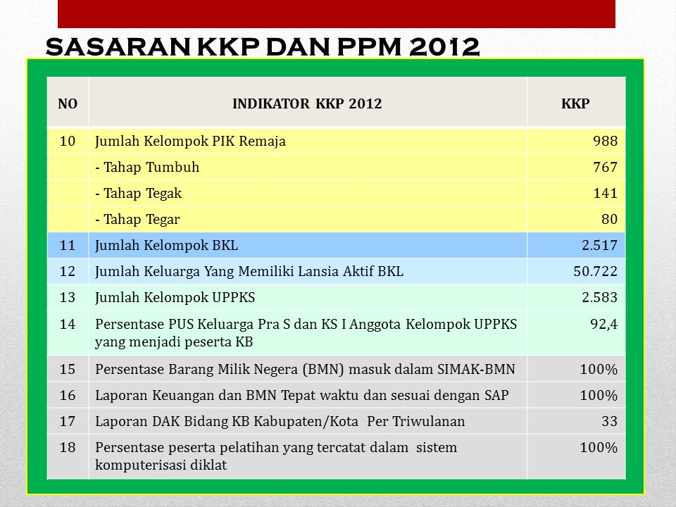 SASARAN KKP DAN PPM 2012 NO INDIKATOR KKP 2012 KKP 10