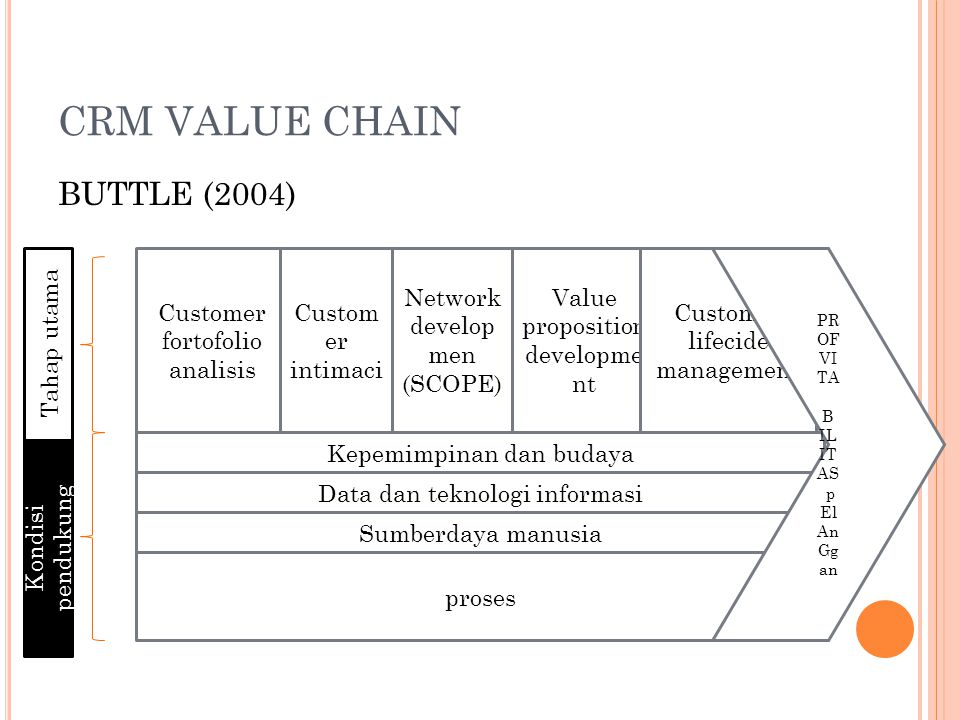 CRM VALUE CHAIN BUTTLE (2004) Customer fortofolio analisis