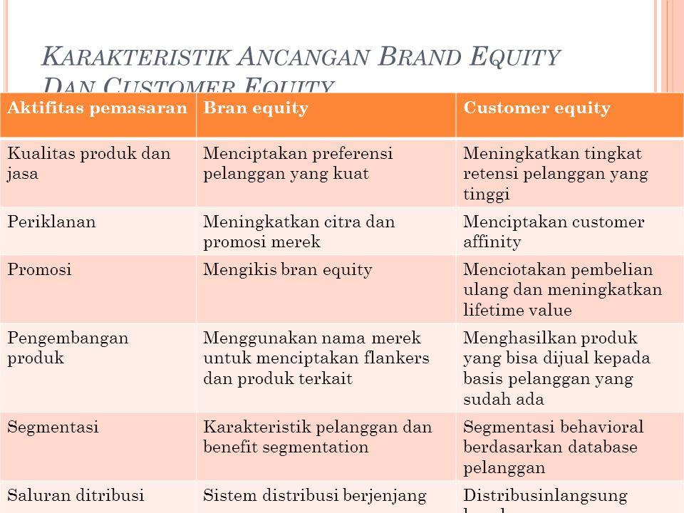 Karakteristik Ancangan Brand Equity Dan Customer Equity