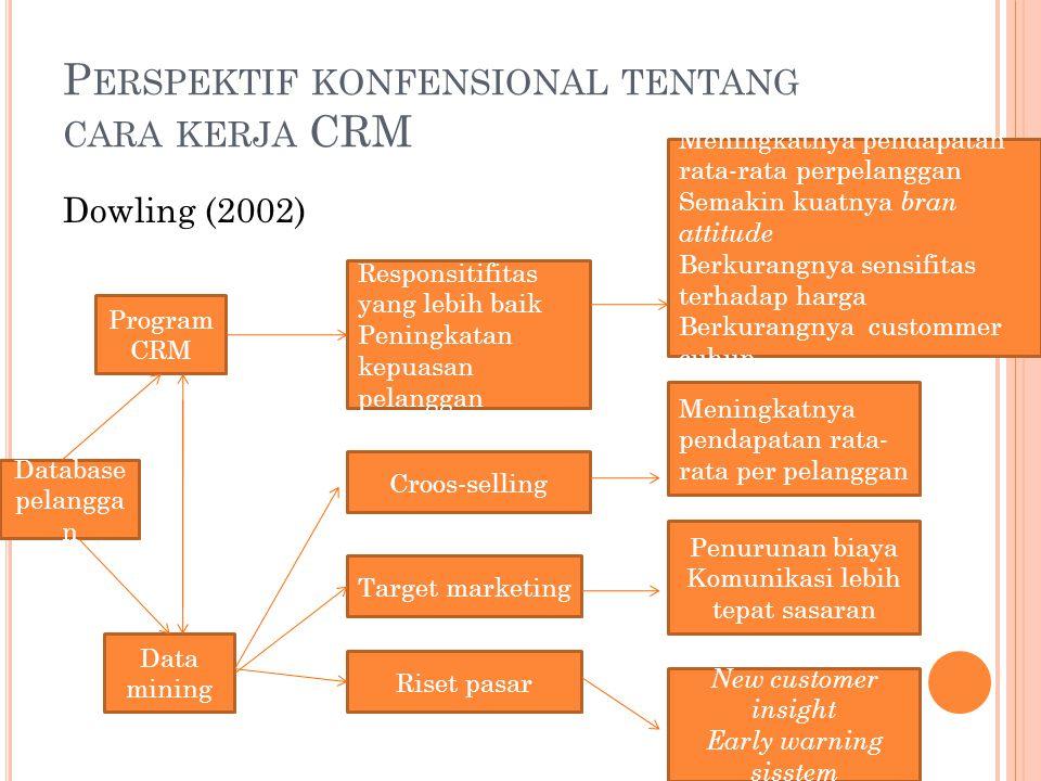 Perspektif konfensional tentang cara kerja CRM