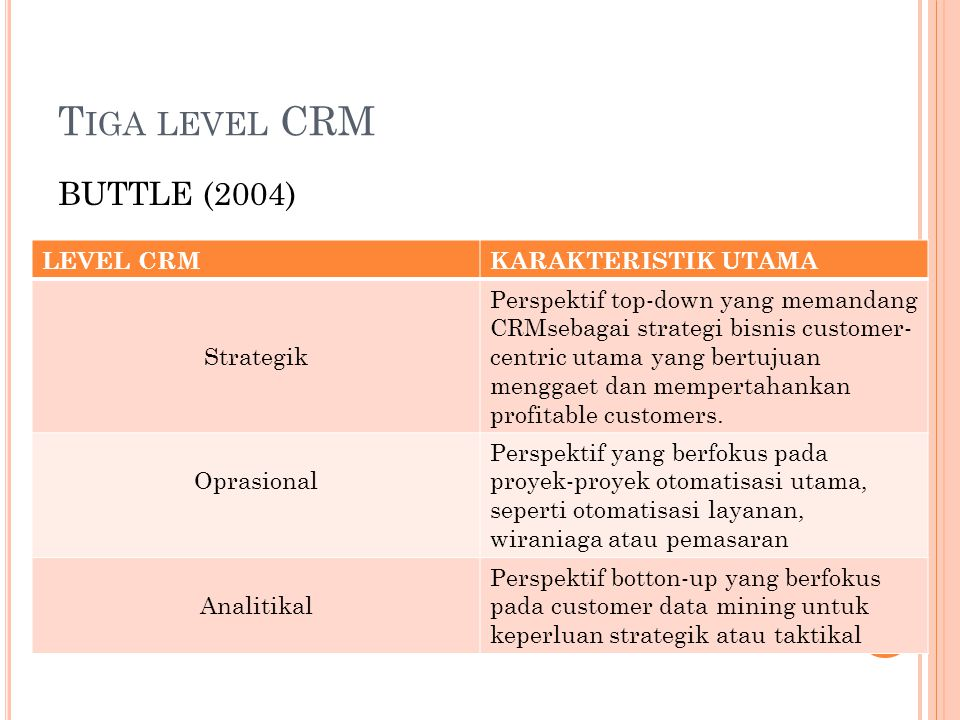 Tiga level CRM BUTTLE (2004) LEVEL CRM KARAKTERISTIK UTAMA Strategik