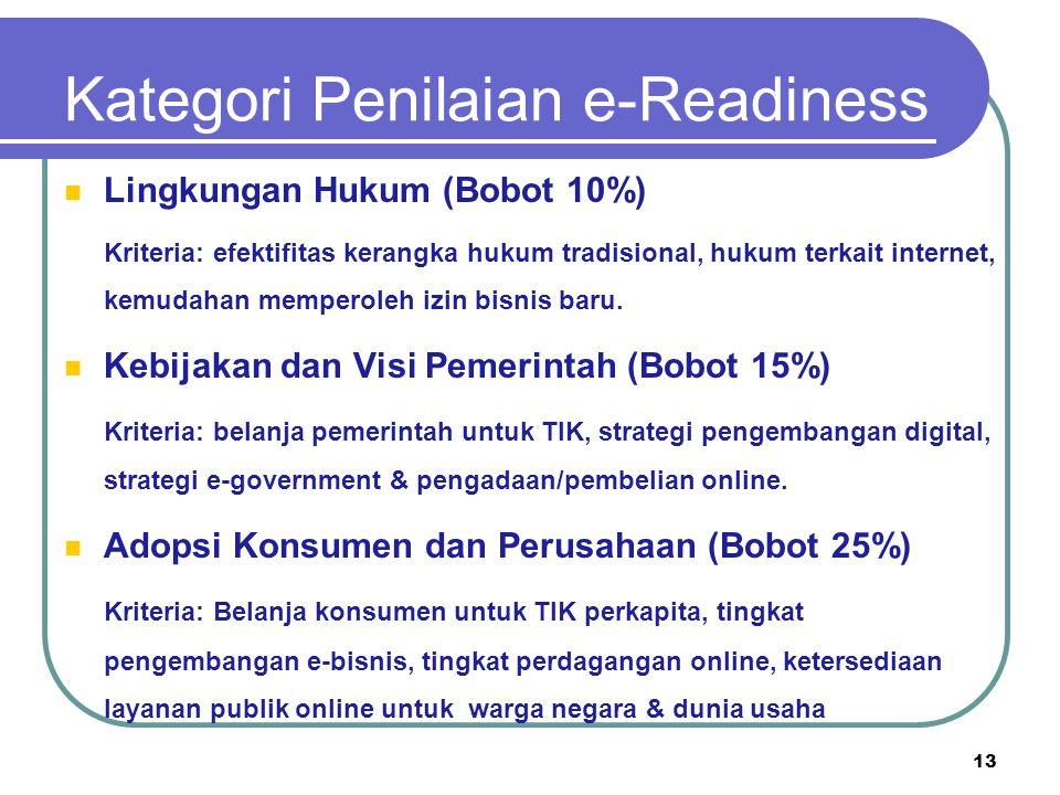 Kategori Penilaian e-Readiness