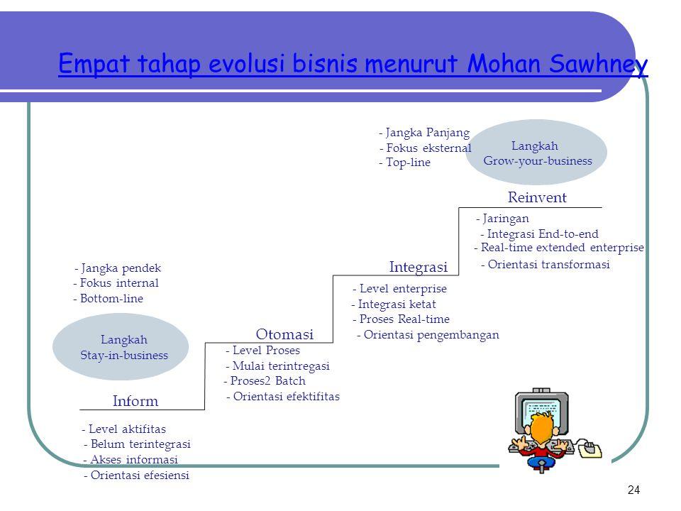 Empat tahap evolusi bisnis menurut Mohan Sawhney