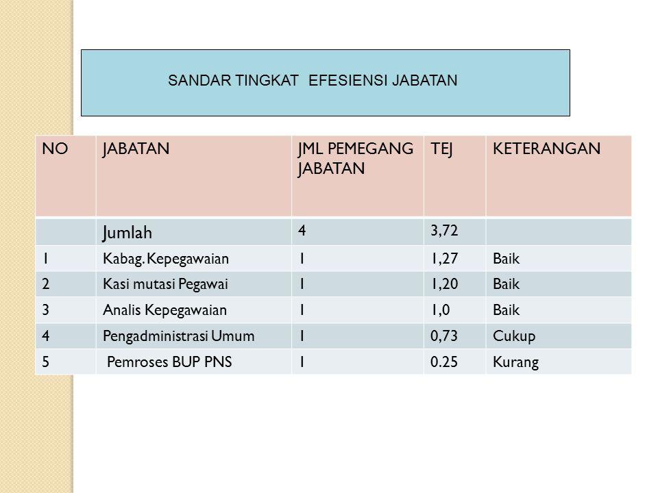 Jumlah NO JABATAN JML PEMEGANG JABATAN TEJ KETERANGAN 4 3,72 1