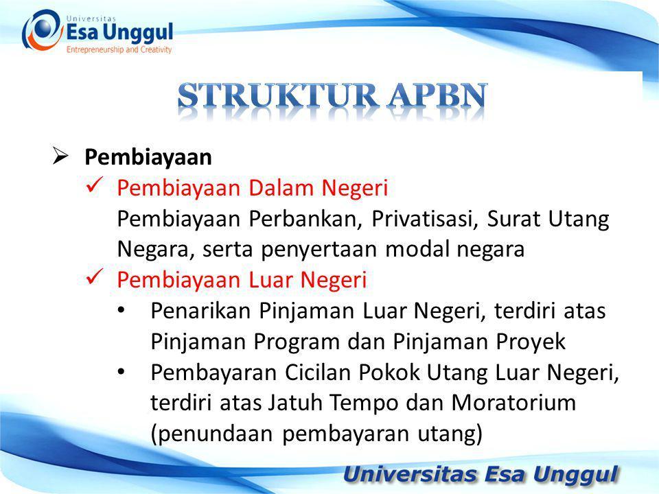 Struktur APBN Pembiayaan Pembiayaan Dalam Negeri