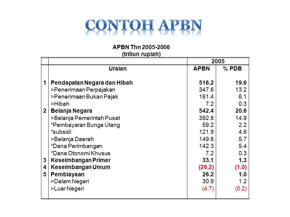 CONTOH APBN APBN Thn 2005-2006 (triliun rupiah) 2005 Uraian APBN % PDB