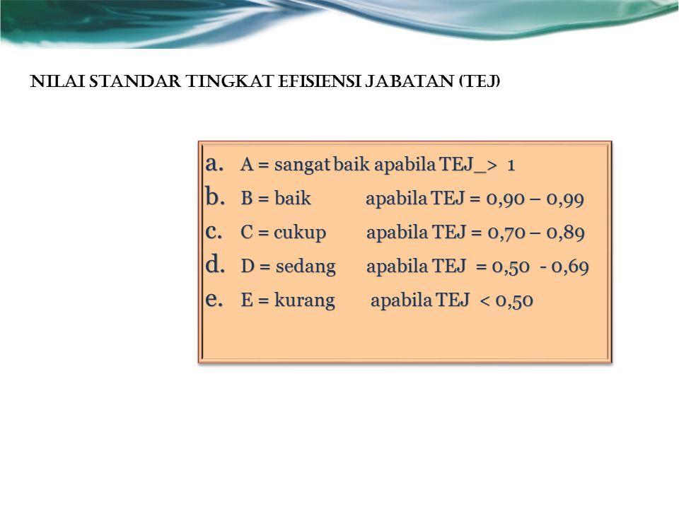 A = sangat baik apabila TEJ_> 1 B = baik apabila TEJ = 0,90 – 0,99